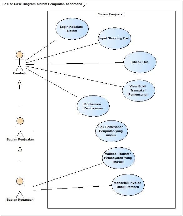 Analisis Kebutuhan Sistem Menggunakan Use Case Diagram ...
