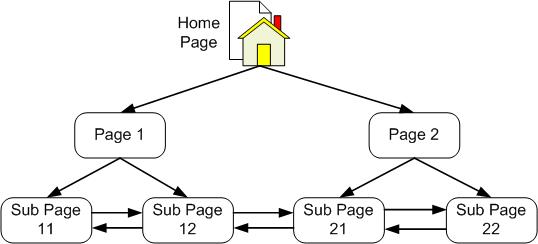 Kombinasi struktur Linear dan Struktur Hierarchy