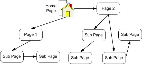 Struktur Rangkaian atau Jaringan