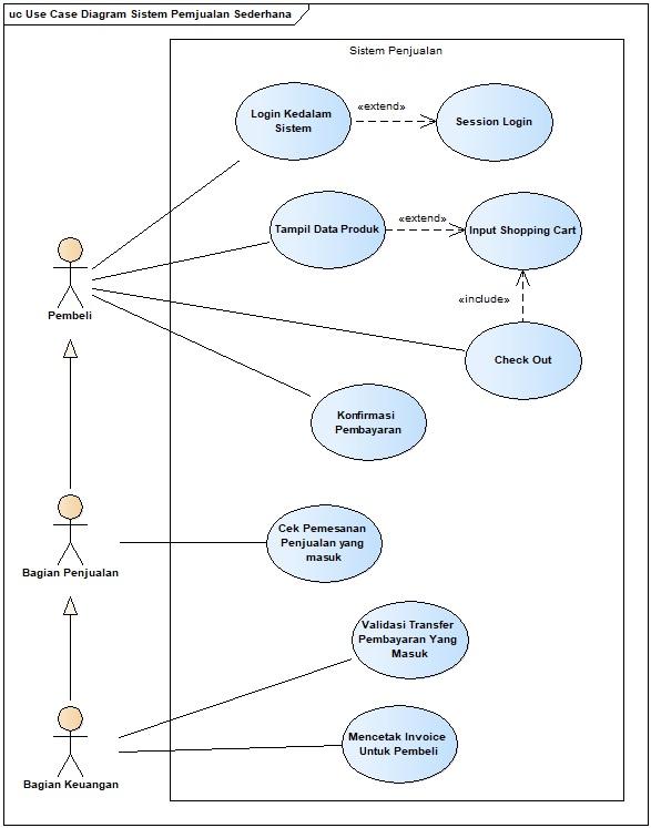 Venta De Casas En El Palmar: Use Case Login Diagram